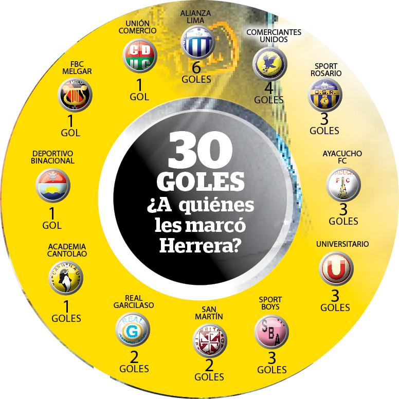 Herrera-Numeros