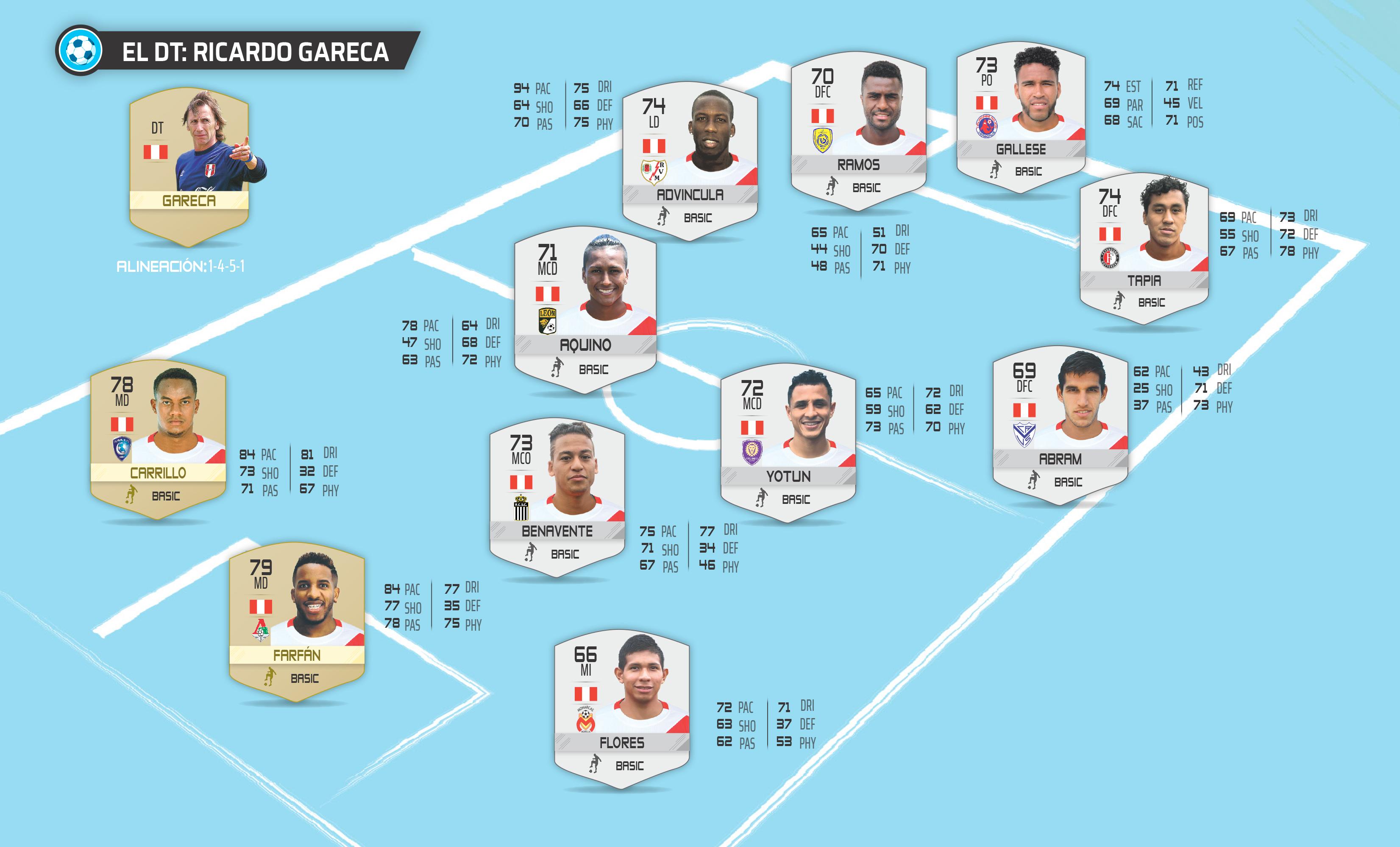 PERU FIFA 19