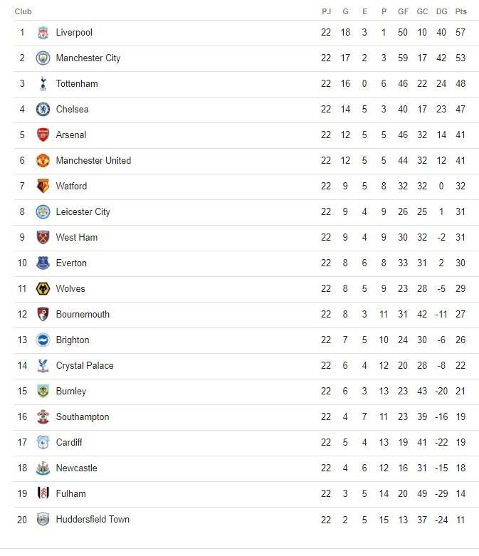 Tabla Premier League