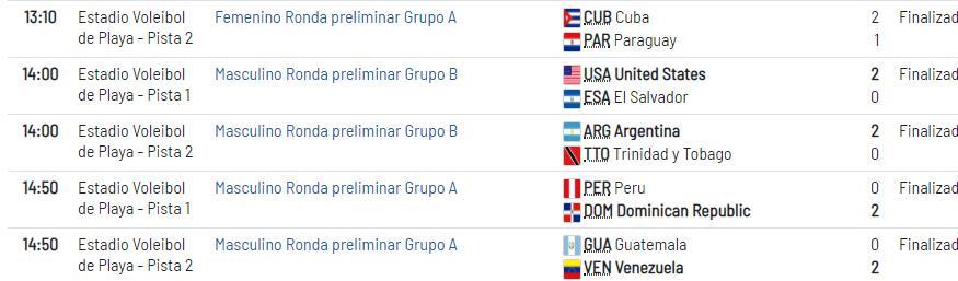 Calendario Juegos Panamericanos Lima 2019 Entradas.Panamericanos Lima 2019 En Vivo Resultados Miercoles 24